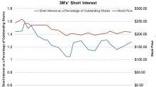 Analyzing 3M's Short Interest