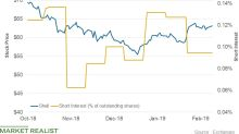 Why Has Short Interest in Shell Plunged?