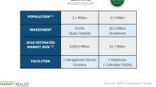 A Look at iAnthus Capital's Strategic Partnerships
