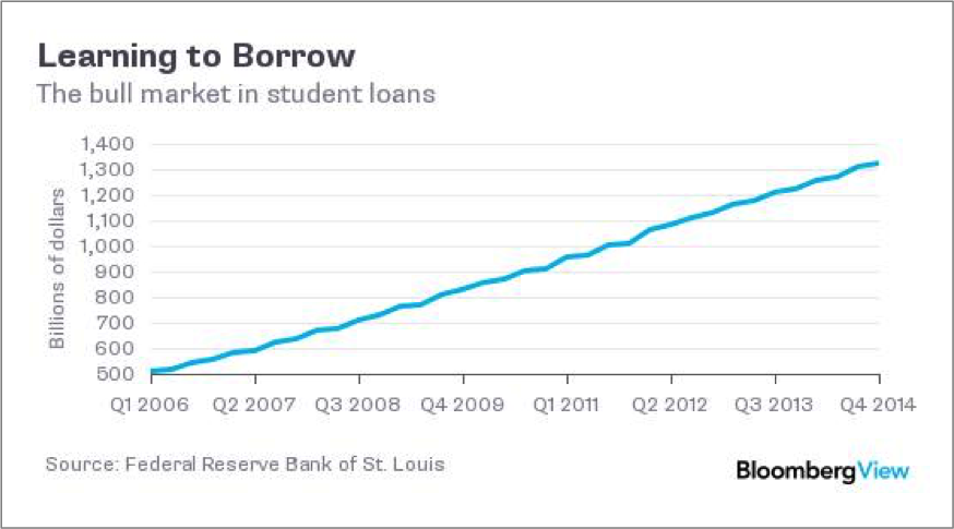 Private Student Loans >> Private Student Loans Everything You Need To Know