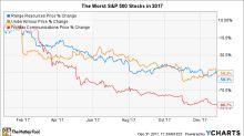 These S&P 500 Stocks Got Cut in Half in 2017