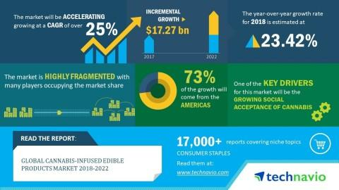 Global Cannabis-infused Edible Products Market 2018-2022| Evolving Opportunities with Bhang Corporation and Mentor Capital | Technavio