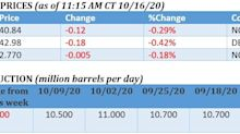 COVID Kills Another Oil Rally