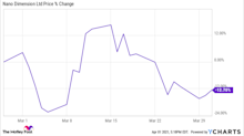 Why Nano Dimension Stock Fell 12.7% in March