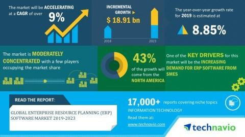 Global Enterprise Resource Planning (ERP) Software Market 2019-2023   9% CAGR Projection over the Next Five Years   Technavio