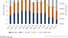 Skechers' Ratings Slide after Recent Weak Results