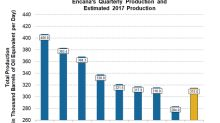 Will Encana's Quarterly Production Growth Start in 4Q17?