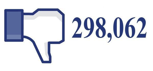 Tiny fraction of required 270 million Facebook users squeak 'no' to changes