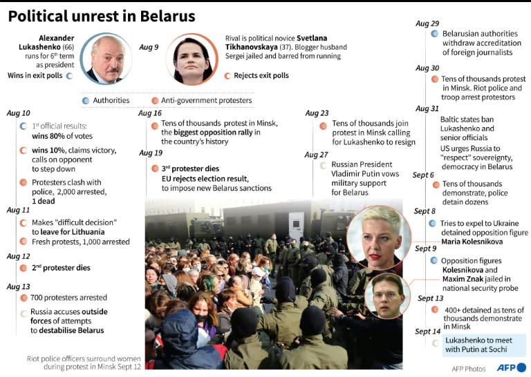 Political unrest in Belarus