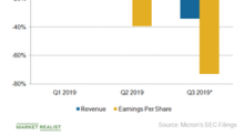 Micron's Q2 2019 Earnings Reflect Sharp Declines in Memory Prices