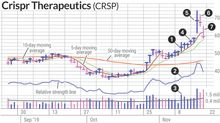 Crispr Therapeutics Stock Surged; Was It A Sell?