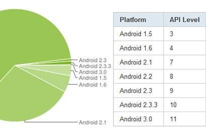 Android 2.2 is now the dominant version of Google's OS with 61.3 percent of all active devices