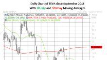 Teva Pharmaceutical Option Bull Makes a Bold Bet