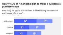 Nearly Half of Americans Plan to Make a Substantial Purchase This Year