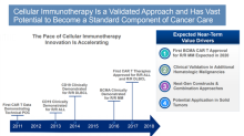 How Juno Therapeutics' Cellular Immunotherapy Portfolio Could Help Celgene