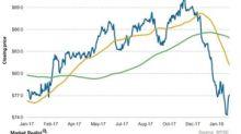 What Do Duke Energy's Chart Indicators Suggest?