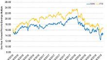 What's Stanley Black & Decker's Valuation?