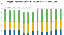 How Gilead Sciences' Ranexa, AmBisome, Zydelig, and Vosevi Performed