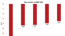Albemarle: S&P 500's Top Loser on January 18