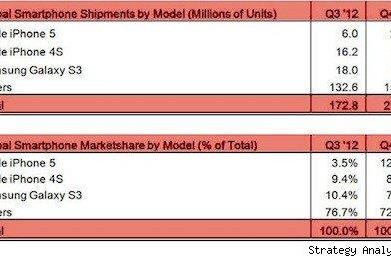 iPhone 5, 4S top selling smartphones worldwide