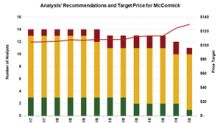 McCormick Stock: Is a Cliff Coming?