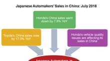 Japanese Automakers' Sales in China in July