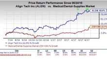 Why Investors Should Buy Align Technology (ALGN) Right Now