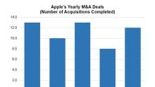 A Recap of Apple's M&A Deals in 2017