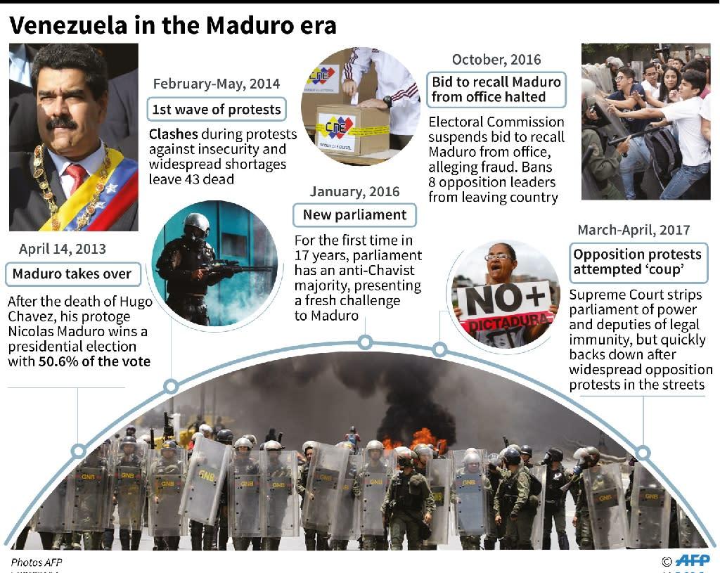 Key events since Nicolas Maduro assumed the presidency in Venezuela (AFP Photo/-, -)