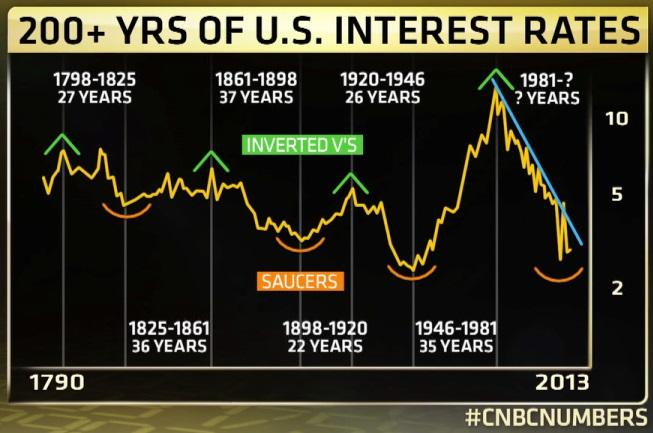 These Interest Rates Are Indeed Interesting For Example The Average Rate Has Been 5 18 Since Start Of This Country S History