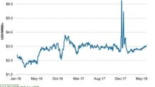 Nitrogen Input: Natural Gas Prices Rose the Week Ended June 29