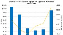Deere's Expected Fiscal Second-Quarter Revenues