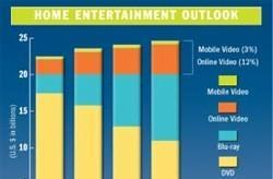 Futuresource predicts physical media market will remain flat until 2012