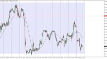 GBP/USD Pronóstico de Precios 14 Noviembre 2017, Análisis Técnico