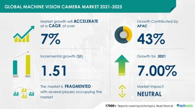 Machine Vision Camera Market to Reach USD 1.51 Billion |Evolving Opportunities with Basler AG and Baumer Holding AG|Technavio - Image