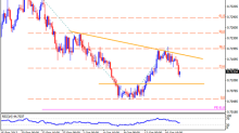 Technical Outlook Of NZD/USD, USD/CAD & USD/CHF: 18.10.2017