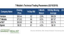 Making Sense of T-Mobile's Technical Indicators