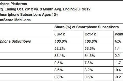 ComScore: Android's US share kept growing in October, Apple passed LG in all cellphones