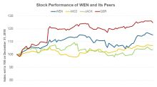How Wendy's Stock Reacted to Cowen's 'Outperform' Rating