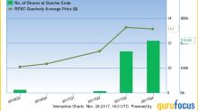 9 Stocks Barrow, Hanley, Mewhinney & Strauss Keeps Buying