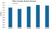 How Pfizer's Oncology Business Is Positioned