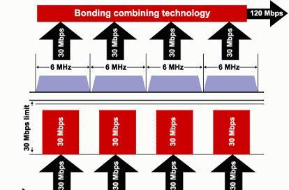 Ambit Broadband's Channel Bonding cable modem does 144Mbps / 30Mbps