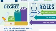 Ambition in the Workplace: Millennial Nurses Drawn Toward Leadership, Higher Degrees, Professional Development