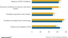 Are US CEOs Confident about the US Economy?