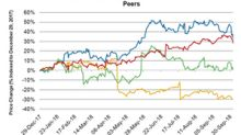 Deckers Outdoor's Stock Price Movement Compared to Its Peers