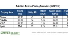 What Do T-Mobile's Technical Indicators Suggest?