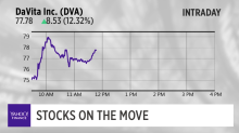 Davita shares rally up post election along with Anadarko Petroleum up 6%