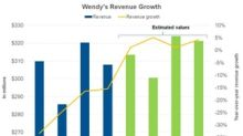 What Wall Street Expects from Wendy's Revenue in 4Q17