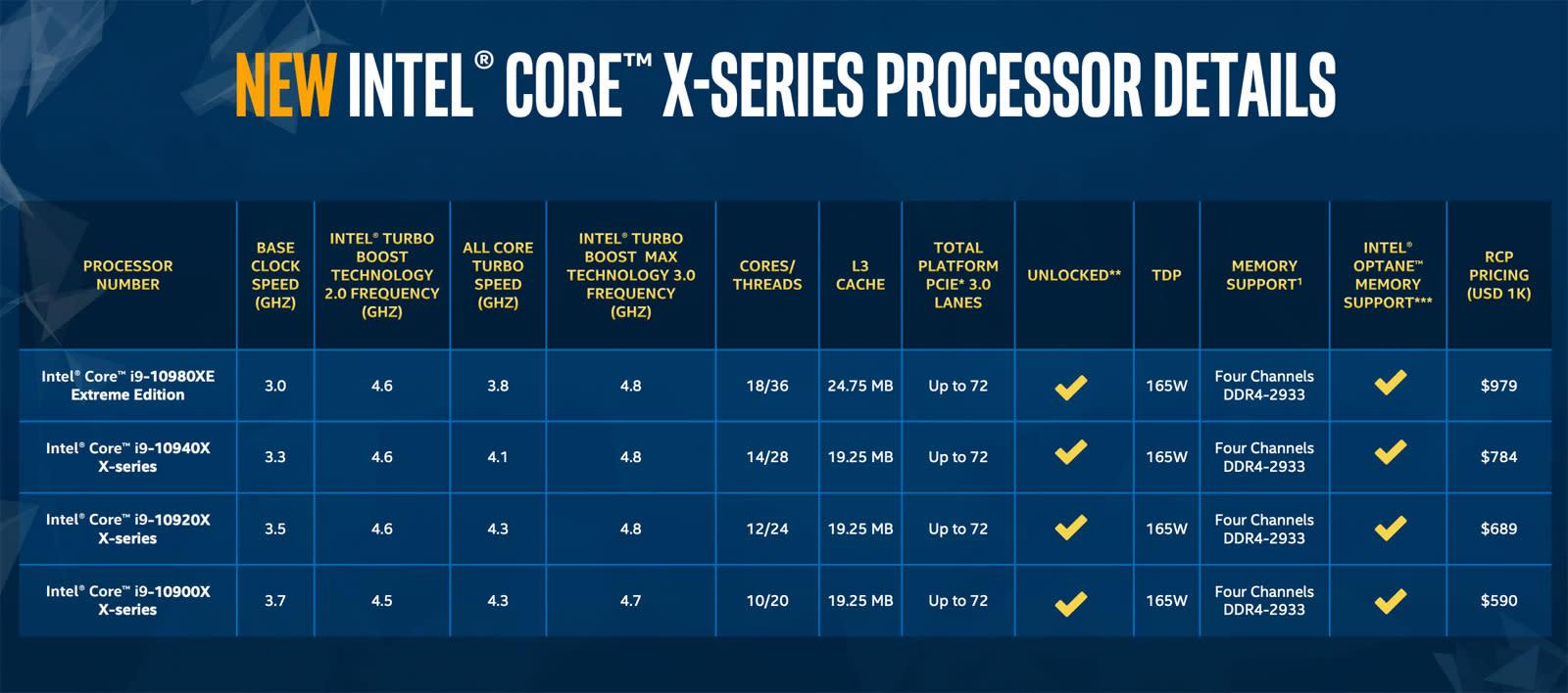Intel 10th-generation Core X-series CPU list