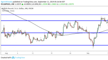 GBP/USD Daily Forecast – Sterling Holds Below Key Resistance